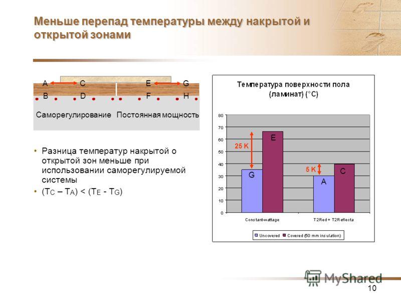 10 Меньше перепад температуры между накрытой и открытой зонами Разница температур накрытой о открытой зон меньше при использовании саморегулируемой системы (T C – T A ) < (T E - T G ) 25 K 5 K A B C D E F G H СаморегулированиеПостоянная мощность G E