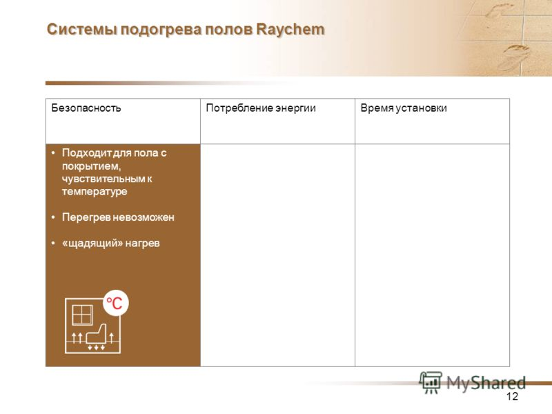 12 Системы подогрева полов Raychem БезопасностьПотребление энергииВремя установки Подходит для пола с покрытием, чувствительным к температуре Перегрев невозможен «щадящий» нагрев