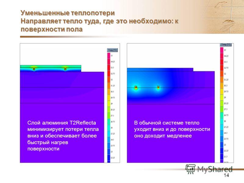 14 Уменьшенные теплопотери Направляет тепло туда, где это необходимо: к поверхности пола Слой алюминия T2Reflecta минимизирует потери тепла вниз и обеспечивает более быстрый нагрев поверхности В обычной системе тепло уходит вниз и до поверхности оно