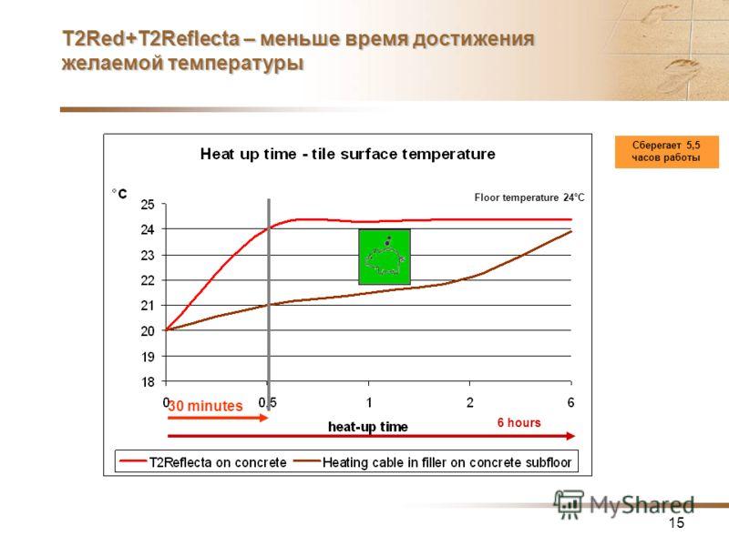 15 6 hours Сберегает 5,5 часов работы Floor temperature 24°C T2Red+T2Reflecta – меньше время достижения желаемой температуры 30 minutes
