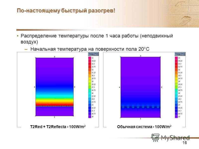 16 По-настоящему быстрый разогрев! Распределение температуры после 1 часа работы (неподвижный воздух) –Начальная температура на поверхности пола 20°C T2Red + T2Reflecta - 100W/m 2 Обычная система - 100W/m 2