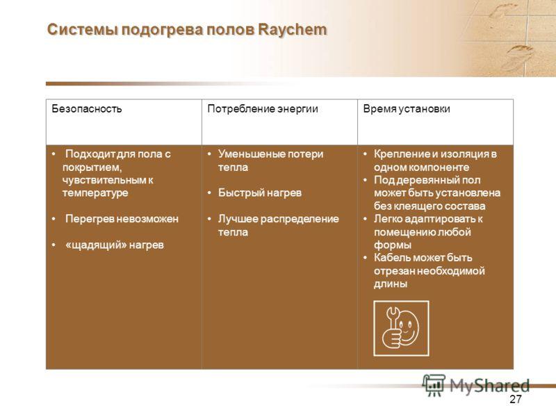27 Системы подогрева полов Raychem БезопасностьПотребление энергииВремя установки Крепление и изоляция в одном компоненте Под деревянный пол может быть установлена без клеящего состава Легко адаптировать к помещению любой формы Кабель может быть отре