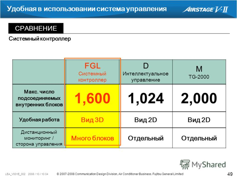 © 2007-2008 Communication Design Division, Air Conditioner Business. Fujitsu General Limited LEA_V001E_002 2008 / 10 / 10 04 49 Удобная в использовании система управления СРАВНЕНИЕ FGL Системный контроллер D Интеллектуальное управление M TG-2000 Макс