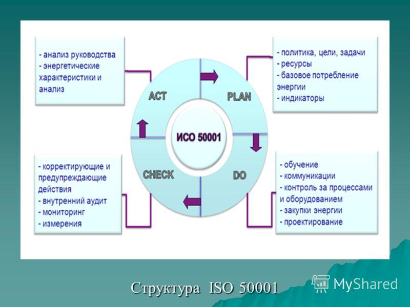 Структура ISO 50001 Структура ISO 50001