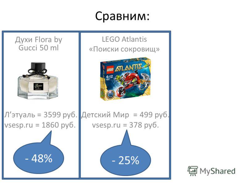 Сравним: Лэтуаль = 3599 руб. vsesp.ru = 1860 руб. Духи Flora by Gucci 50 ml LEGO Atlantis «Поиски сокровищ» Детский Мир = 499 руб. vsesp.ru = 378 руб. - 48% - 25%