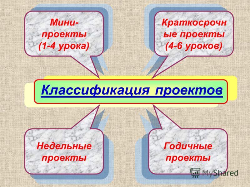 Классификация проектов Краткосрочн ые проекты (4-6 уроков) Мини- проекты (1-4 урока) Недельные проекты Годичные проекты