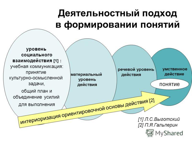Деятельностный подход в формировании понятий умственное действие речевой уровень действия материальный уровень действия уровень социального взаимодействия [1] : учебная коммуникация: принятие культурно-осмысленной задачи, общий план и объединение уси
