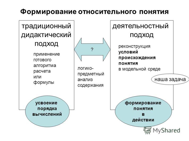 Формирование относительного понятия традиционный дидактический подход деятельностный подход применение готового алгоритма расчета или формулы реконструкция условий происхождения понятия в модельной среде усвоение порядка вычислений формирование понят