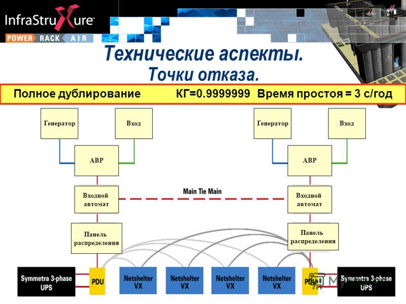 ГенераторВход АВР Входной автомат Панель распределения ГенераторВход АВР Входной автомат Панель распределения Технические аспекты. Точки отказа. Полное дублированиеКГ=0.9999999Время простоя = 3 с/год