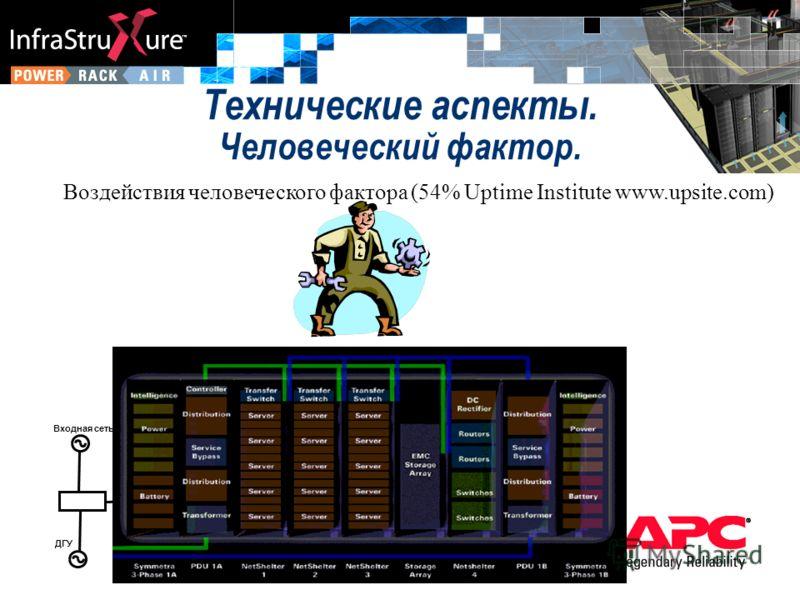 Воздействия человеческого фактора (54% Uptime Institute www.upsite.com) Входная сеть ДГУ 3:3 ИБП Система распредел питания Нагрузка Технические аспекты. Человеческий фактор.