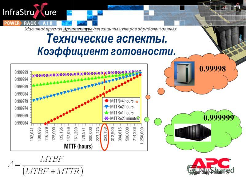 Масштабируемая Архитектура для защиты центров обработки данных Технические аспекты. Коэффициент готовности. 0.999999 0.99998