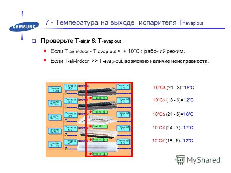 7 - Температура на выходе испарителя T- evap out Проверьте T -air,in & T -evap out Если T -air-indoor - T -evap-out > + 10 : рабочий режим. Если T -air-indoor >> T -evap-out, возможно наличие неисправности. 10 (21 - 3)=18 10 (18 - 6)=12 10 (21 - 5)=1