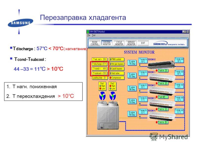 Перезаправка хладагента T discharge : 57 < 70 ( нагнетание) T cond -T subcool : 44 –33 = 11 > 10 1.Т нагн. пониженная 2.Т переохлаждения > 10