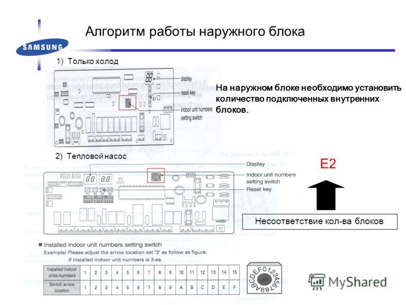1) Только холод 2) Тепловой насос На наружном блоке необходимо установить количество подключенных внутренних блоков. E2 Несоответствие кол-ва блоков Алгоритм работы наружного блока