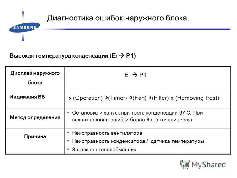 Высокая температура конденсации (Er P1) Дисплей наружного блока Er P1 Индикация ВБ x (Operation) (Timer) (Fan) (Filter) x (Removing frost) Метод определения Остановка и запуск при темп. конденсации 67 C. При возникновении ошибки более 6р. в течение ч