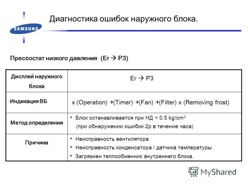Прес с остат низкого давления (Er P3) Дисплей наружного блока Er P3 Индикация ВБ x (Operation) (Timer) (Fan) (Filter) x (Removing frost) Метод определения Блок останавливается при НД < 0.5 kg/cm 2 (при обнаружении ошибки 2р в течение часа) Причина Не