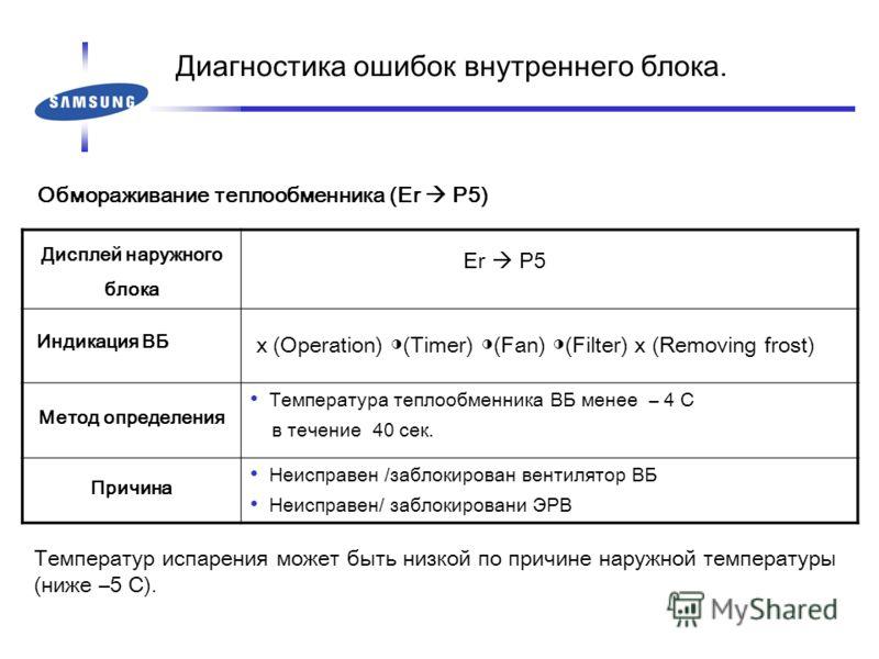 Обмораживание теплообменника (Er P5) Дисплей наружного блока Er P5 Индикация ВБ x (Operation) (Timer) (Fan) (Filter) x (Removing frost) Метод определения Температура теплообменника ВБ менее – 4 C в течение 40 сек. Причина Неисправен /заблокирован вен