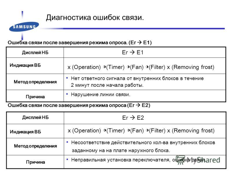 Ошибка связи после завершения режима опроса. (Er E1) Дисплей НБ Er E1 Индикация ВБ x (Operation) (Timer) (Fan) (Filter) x (Removing frost) Метод определения Нет ответного сигнала от внутренних блоков в течение 2 минут после начала работы. Причина Нар