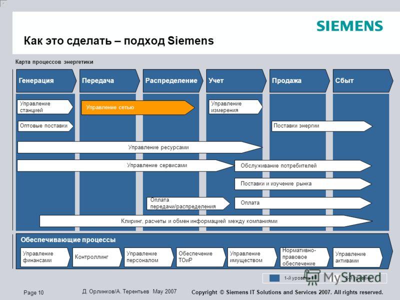 Page 10 Д. Орлинков/А. Терентьев May 2007 Copyright © Siemens IT Solutions and Services 2007. All rights reserved. Карта процессов энергетики 1-й уровень2-й уровень ГенерацияПередачаРаспределениеУчетПродажаСбыт Управление финансами Контроллинг Управл