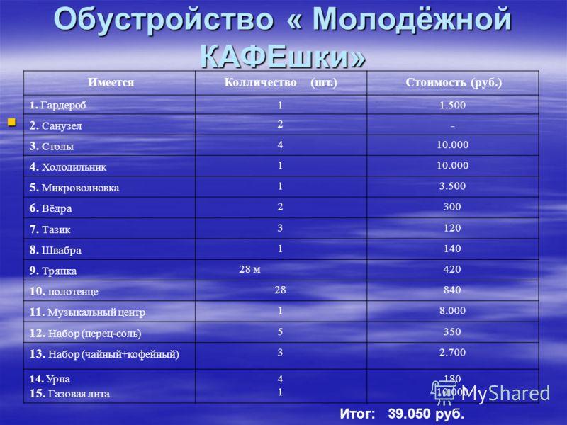 Обустройство « Молодёжной КАФЕшки» ИмеетсяКолличество (шт.) Стоимость (руб.) 1. Гардероб11.500 2. Санузел 2 - 3. Столы 410.000 4. Холодильник 110.000 5. Микроволновка 13.500 6. Вёдра 2300 7. Тазик 3120 8. Швабра 1140 9. Тряпка 28 м420 10. полотенце 2