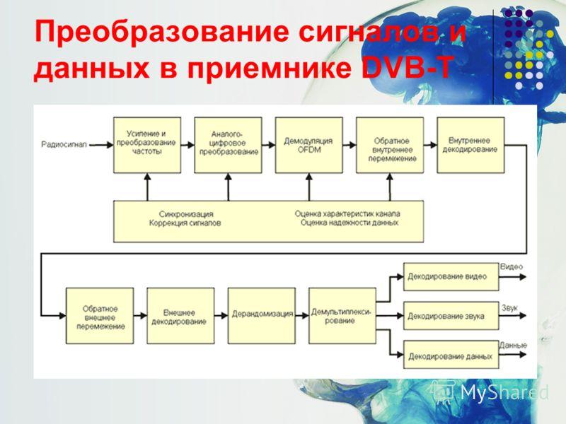6 Преобразование сигналов и данных в приемнике DVB-T