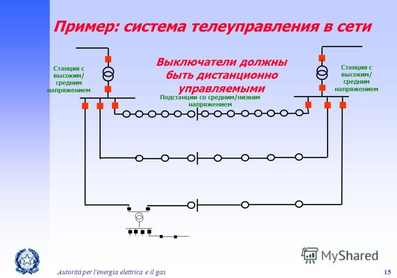 Autorità per l'energia elettrica e il gas15 Выключатели должны быть дистанционно управляемыми Станция с высоким/ средним напряжением Подстанции со средним/низким напряжением Пример: система телеуправления в сети