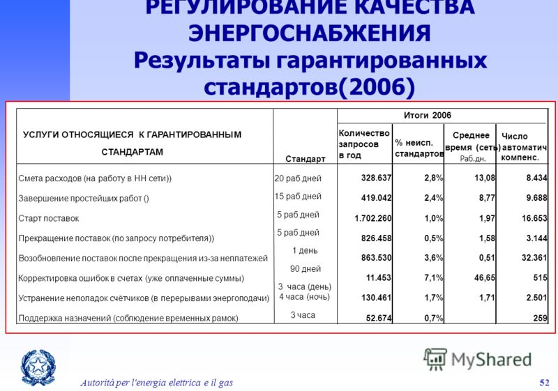 Autorità per l'energia elettrica e il gas52 РЕГУЛИРОВАНИЕ КАЧЕСТВА ЭНЕРГОСНАБЖЕНИЯ Результаты гарантированных стандартов(2006) Число автоматич. компенс. Смета расходов (на работу в НН сети))20 раб.дней 328.6372,8%13,088.434 Завершение простейших рабо