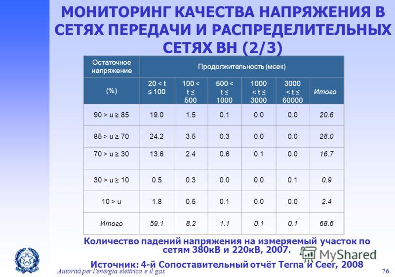 Autorità per l'energia elettrica e il gas76 Количество падений напряжения на измеряемый участок по сетям 380кВ и 220кВ, 2007. Источник: 4-й Сопоставительный отчёт Terna и Ceer, 2008 Остаточное напряжение Продолжительность (мсек) (%) 20 < t 100 100 <