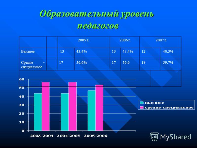Образовательный уровень педагогов 2005 г. 2006 г. 2007 г. Высшее 1343,4%1343,4%1240,3% Средне - специальное 1756,6%1756.61859.7%