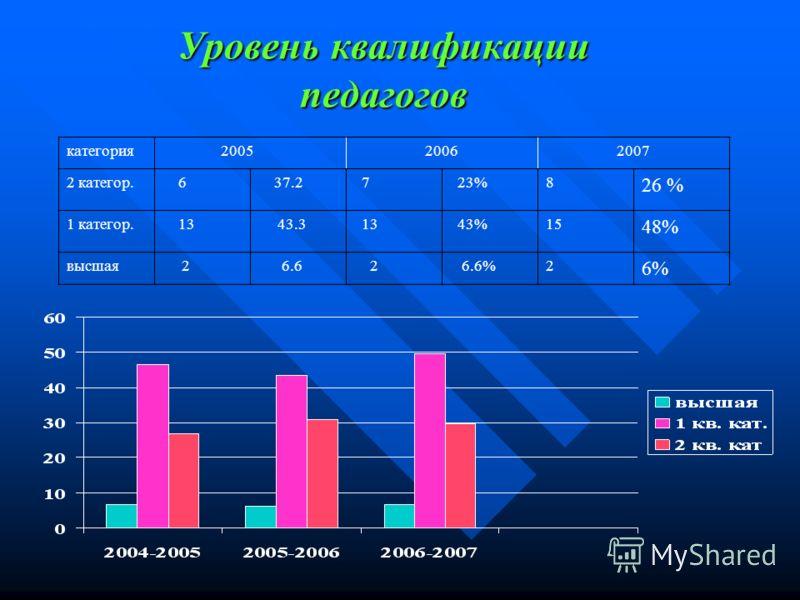 Уровень квалификации педагогов категория 200520062007 2 категор. 6 37.2 7 23%8 26 % 1 категор. 13 43.3 13 43%15 48% высшая 2 6.6 2 6.6%2 6%