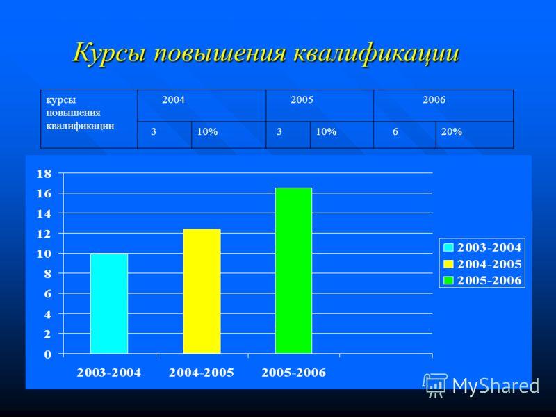 Курсы повышения квалификации курсы повышения квалификации 2004 2005 2006 310% 3 620%