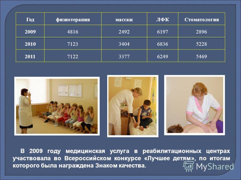 ГодфизиотерапиямассажЛФКСтоматология 20094816249261972896 20107123340468365228 20117122337762495469 В 2009 году медицинская услуга в реабилитационных центрах участвовала во Всероссийском конкурсе «Лучшее детям», по итогам которого была награждена Зна