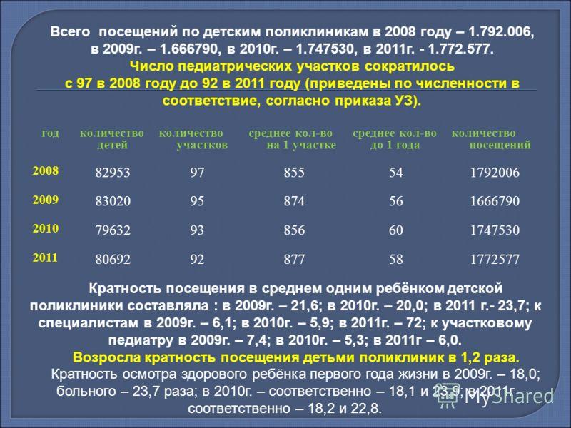 Всего посещений по детским поликлиникам в 2008 году – 1.792.006, в 2009г. – 1.666790, в 2010г. – 1.747530, в 2011г. - 1.772.577. Число педиатрических участков сократилось с 97 в 2008 году до 92 в 2011 году (приведены по численности в соответствие, со