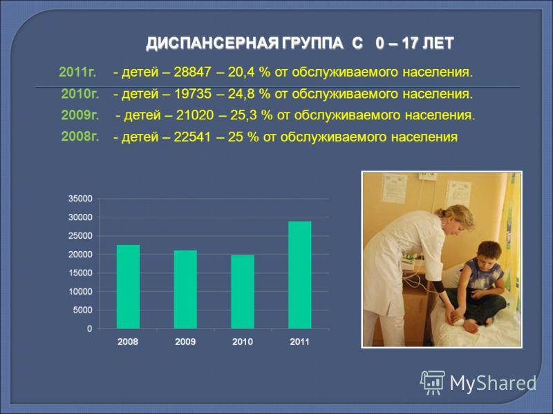 ДИСПАНСЕРНАЯ ГРУППА С 0 – 17 ЛЕТ 2010г.- детей – 19735 – 24,8 % от обслуживаемого населения. - детей – 21020 – 25,3 % от обслуживаемого населения. - детей – 22541 – 25 % от обслуживаемого населения 2009г. 2008г. 2011г. - детей – 28847 – 20,4 % от обс