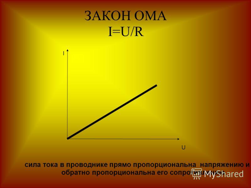 ЗАКОН ОМА I=U/R I U сила тока в проводнике прямо пропорциональна напряжению и обратно пропорциональна его сопротивлению