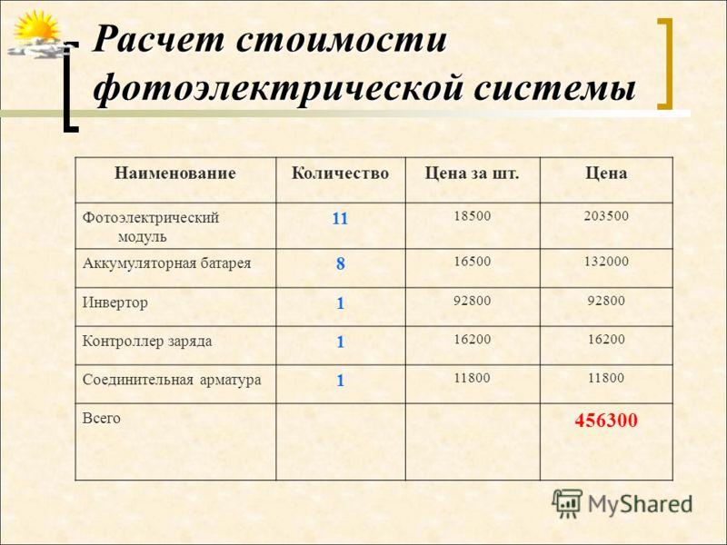 Расчет стоимости фотоэлектрической системы НаименованиеКоличествоЦена за шт.Цена Фотоэлектрический модуль 11 18500203500 Аккумуляторная батарея 8 16500132000 Инвертор 1 92800 Контроллер заряда 1 16200 Соединительная арматура 1 11800 Всего 456300