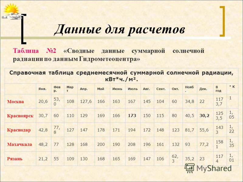 Данные для расчетов Справочная таблица среднемесячной суммарной солнечной радиации, кВт*ч./м². Янв. Фев р. Мар т Апр.МайИюньИюльАвг.Сент.Окт. Нояб. Дек. В год * К Москва 20,6 53, 0 108127,61661631671451046034,822 117 3,7 1 Красноярск 30,7601101291691