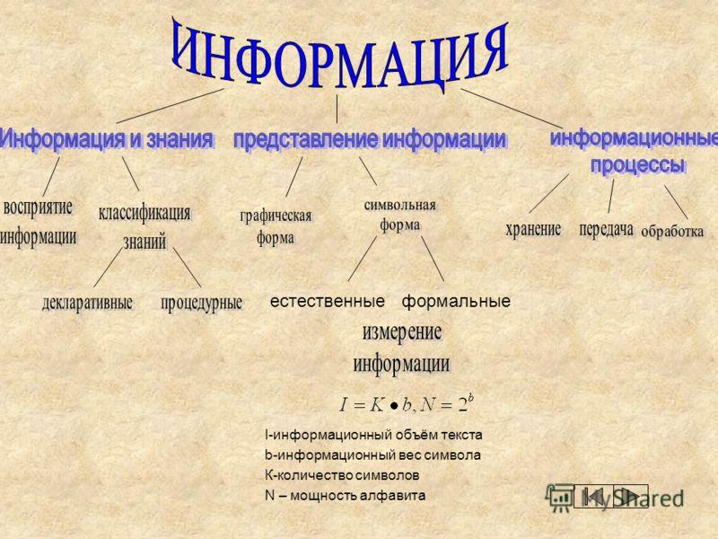 I-информационный объём текста b-информационный вес символа К-количество символов N – мощность алфавита естественные формальные