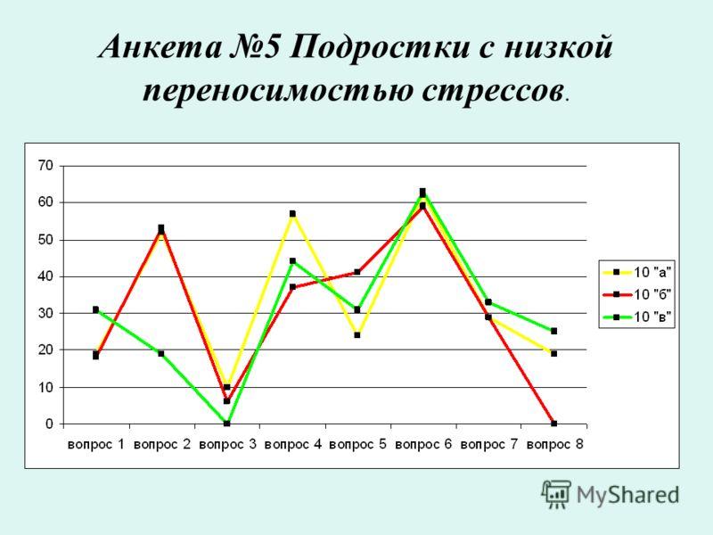 Анкета 5 Подростки с низкой переносимостью стрессов.