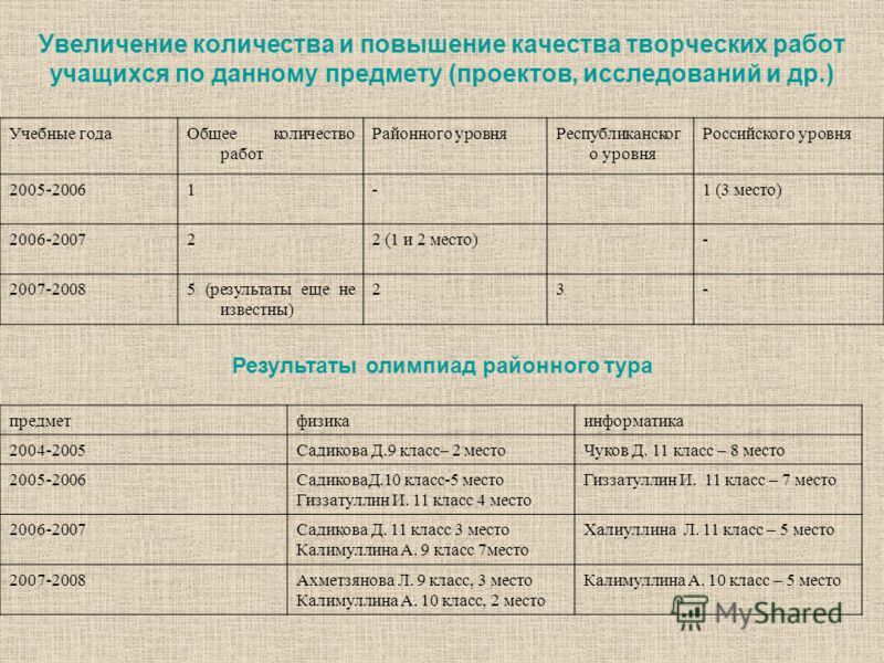 Увеличение количества и повышение качества творческих работ учащихся по данному предмету (проектов, исследований и др.) Учебные годаОбщее количество работ Районного уровняРеспубликанског о уровня Российского уровня 2005-20061-1 (3 место) 2006-200722