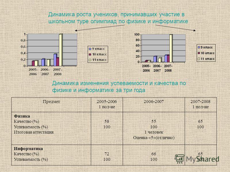 Динамика роста учеников, принимавших участие в школьном туре олимпиад по физике и информатике Предмет2005-2006 1 пол-ие 2006-20072007-2008 1 пол-ие Физика Качество (%) Успеваемость (%) Итоговая аттестация 58 100 55 100 1 человек Оценка «5»(отлично) 6