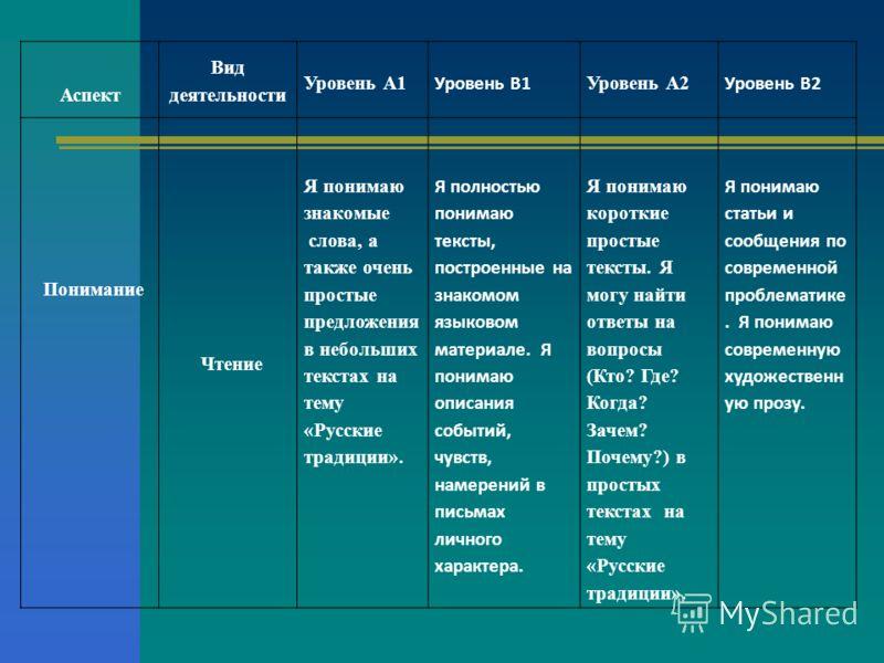 Аспект Вид деятельности Уровень А1 Уровень В1 Уровень А2 Уровень В2 Понимание Чтение Я понимаю знакомые слова, а также очень простые предложения в небольших текстах на тему «Русские традиции». Я полностью понимаю тексты, построенные на знакомом языко