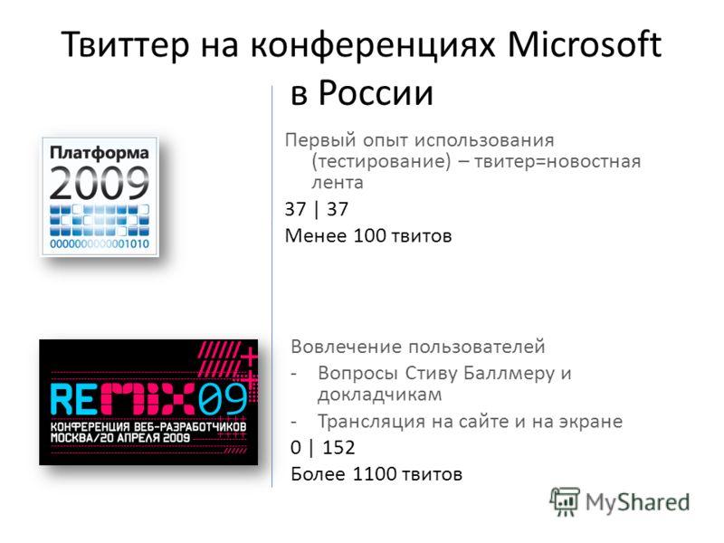 Твиттер на конференциях Microsoft в России Первый опыт использования (тестирование) – твитер=новостная лента 37 | 37 Менее 100 твитов Вовлечение пользователей -Вопросы Стиву Баллмеру и докладчикам -Трансляция на сайте и на экране 0 | 152 Более 1100 т
