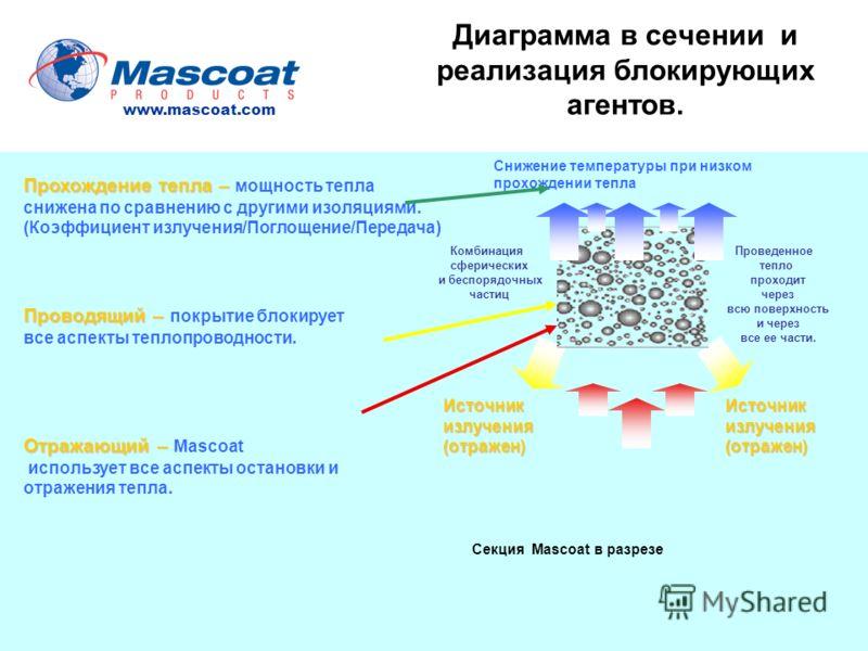 Диаграмма в сечении и реализация блокирующих агентов. Отражающий – Отражающий – Мascoat использует все аспекты остановки и отражения тепла. Проводящий – Проводящий – покрытие блокирует все аспекты теплопроводности. Прохождение тепла– Прохождение тепл