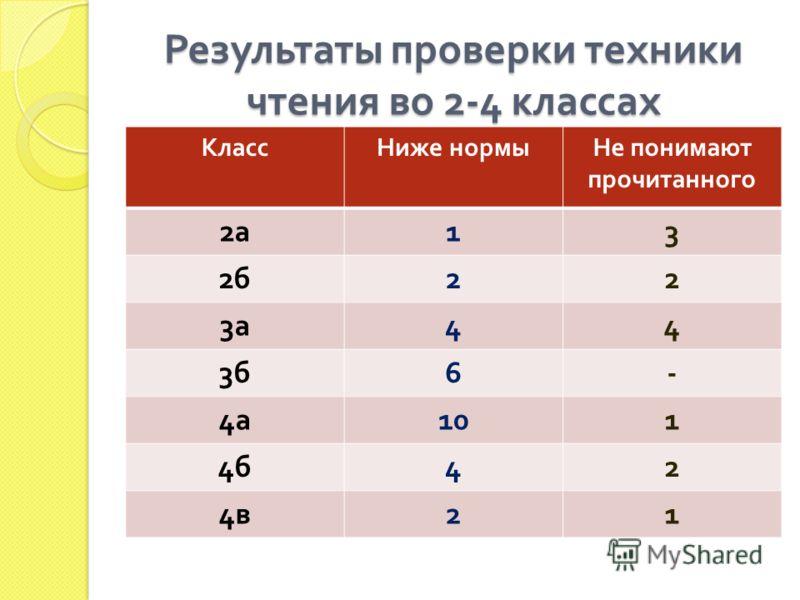 Результаты проверки техники чтения во 2-4 классах КлассНиже нормыНе понимают прочитанного 2а2а 13 2б2б 22 3а3а 44 3б3б 6- 4а4а 101 4б4б 42 4в4в 21