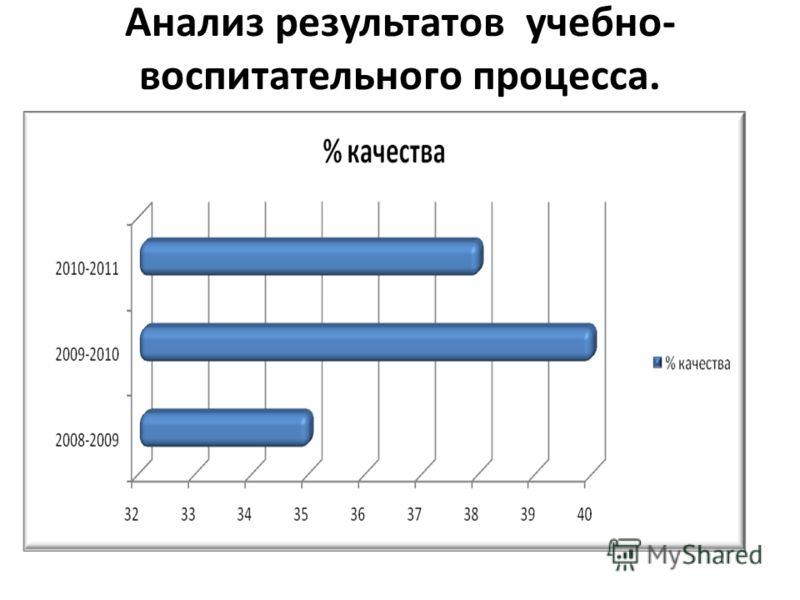 Анализ результатов учебно- воспитательного процесса.
