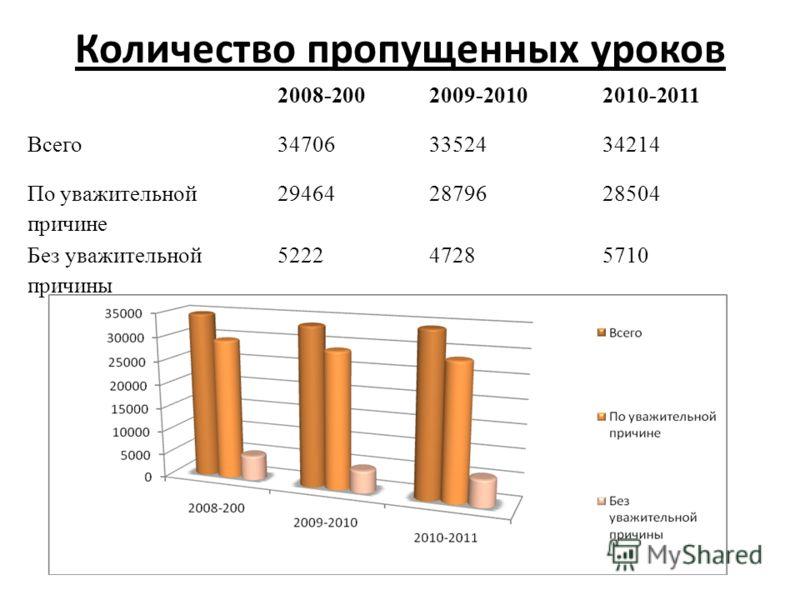 Количество пропущенных уроков 2008-2002009-20102010-2011 Всего347063352434214 По уважительной причине 294642879628504 Без уважительной причины 522247285710