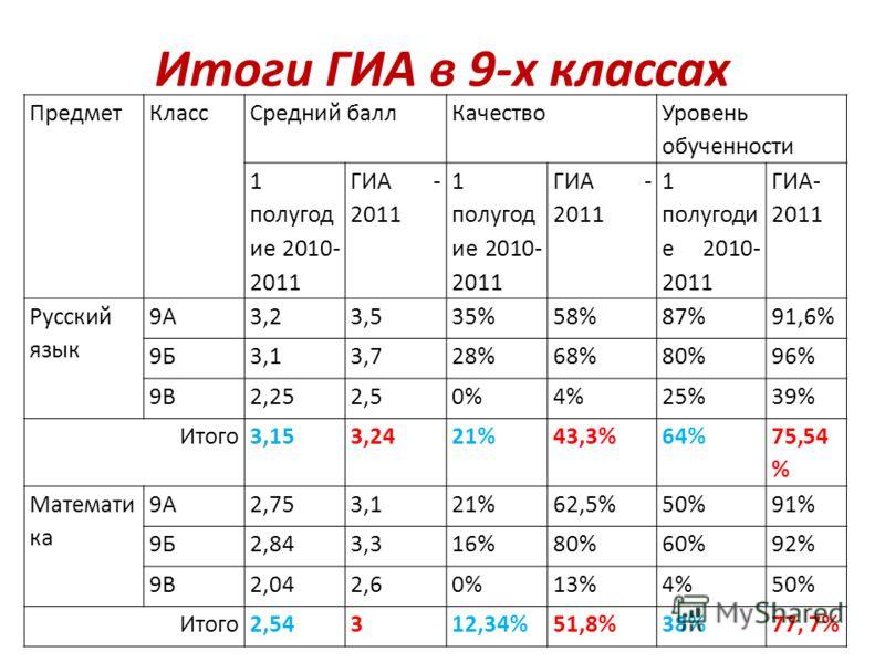 Итоги ГИА в 9-х классах ПредметКлассСредний баллКачество Уровень обученности 1 полугод ие 2010- 2011 ГИА - 2011 1 полугод ие 2010- 2011 ГИА - 2011 1 полугоди е 2010- 2011 ГИА- 2011 Русский язык 9А3,23,535%58%87%91,6% 9Б3,13,728%68%80%96% 9В2,252,50%4