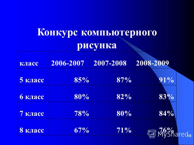 19 Конкурс компьютерного рисунка класс2006-20072007-20082008-2009 5 класс85%87%91% 6 класс80%82%83% 7 класс78%80%84% 8 класс67%71%76%
