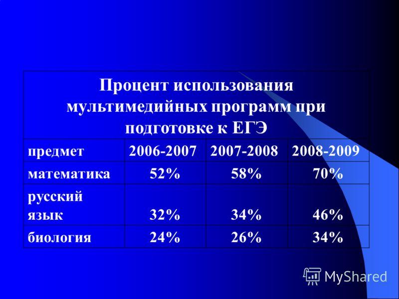 Процент использования мультимедийных программ при подготовке к ЕГЭ предмет2006-20072007-20082008-2009 математика52%58%70% русский язык32%34%46% биология24%26%34%